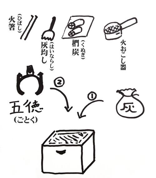 火鉢の道具